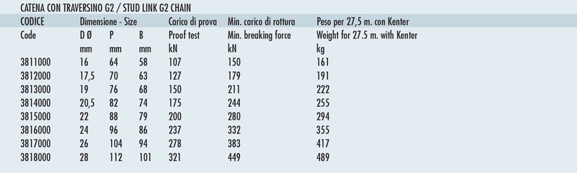 Measures of chain