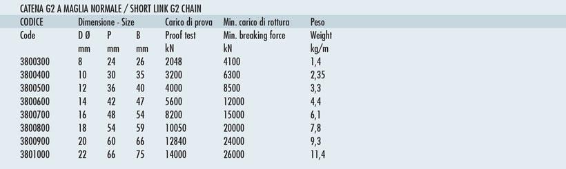 Measures of nautical chain