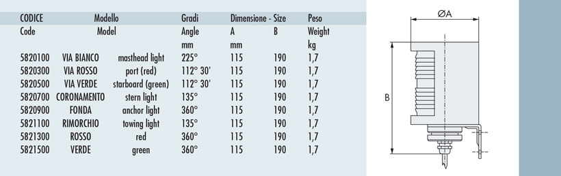 Measures of navigation lights